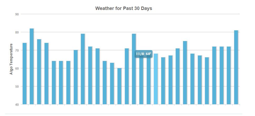 Mozcast algorithm weather forecast